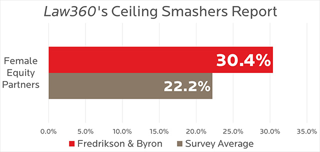 Law360 Ceiling Smashers Report - 2020