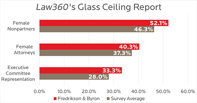 Law360 Glass Ceiling Report - 2020